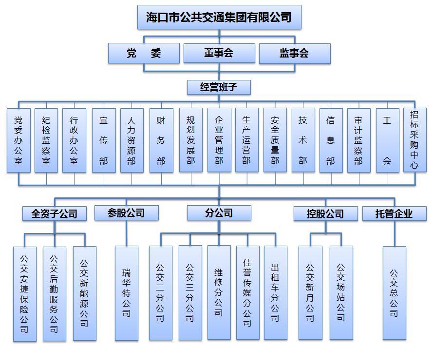 集团组织架构图.png